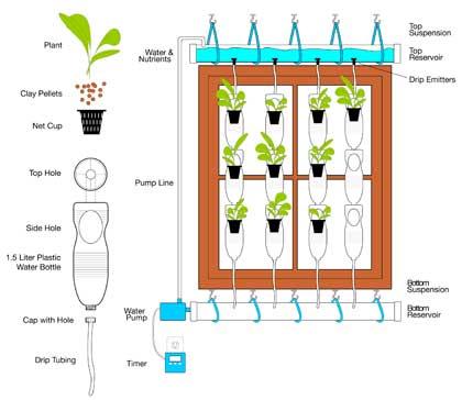 windowfarmers-schema