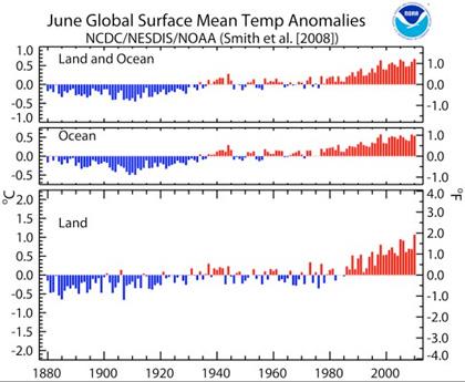 Tendenza delle temperature dal 1880 a oggi